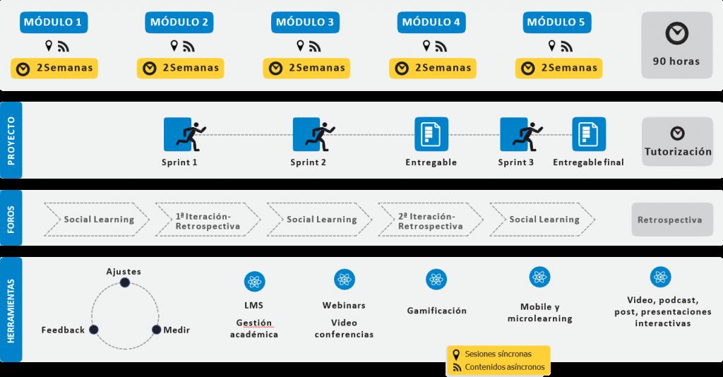 FormadoresDixitais_metodologia